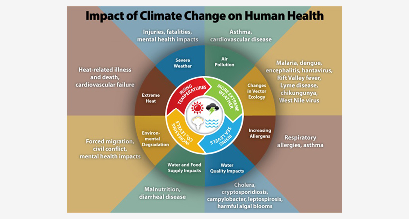 Impacts of Climate Change on Health-CDC