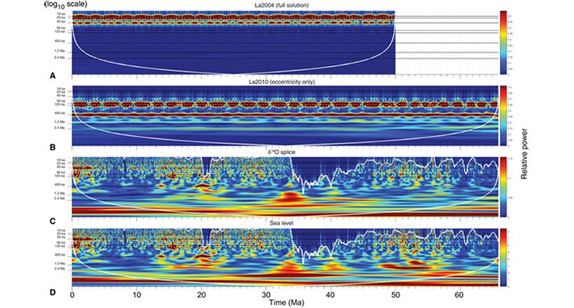CWT spectrograms