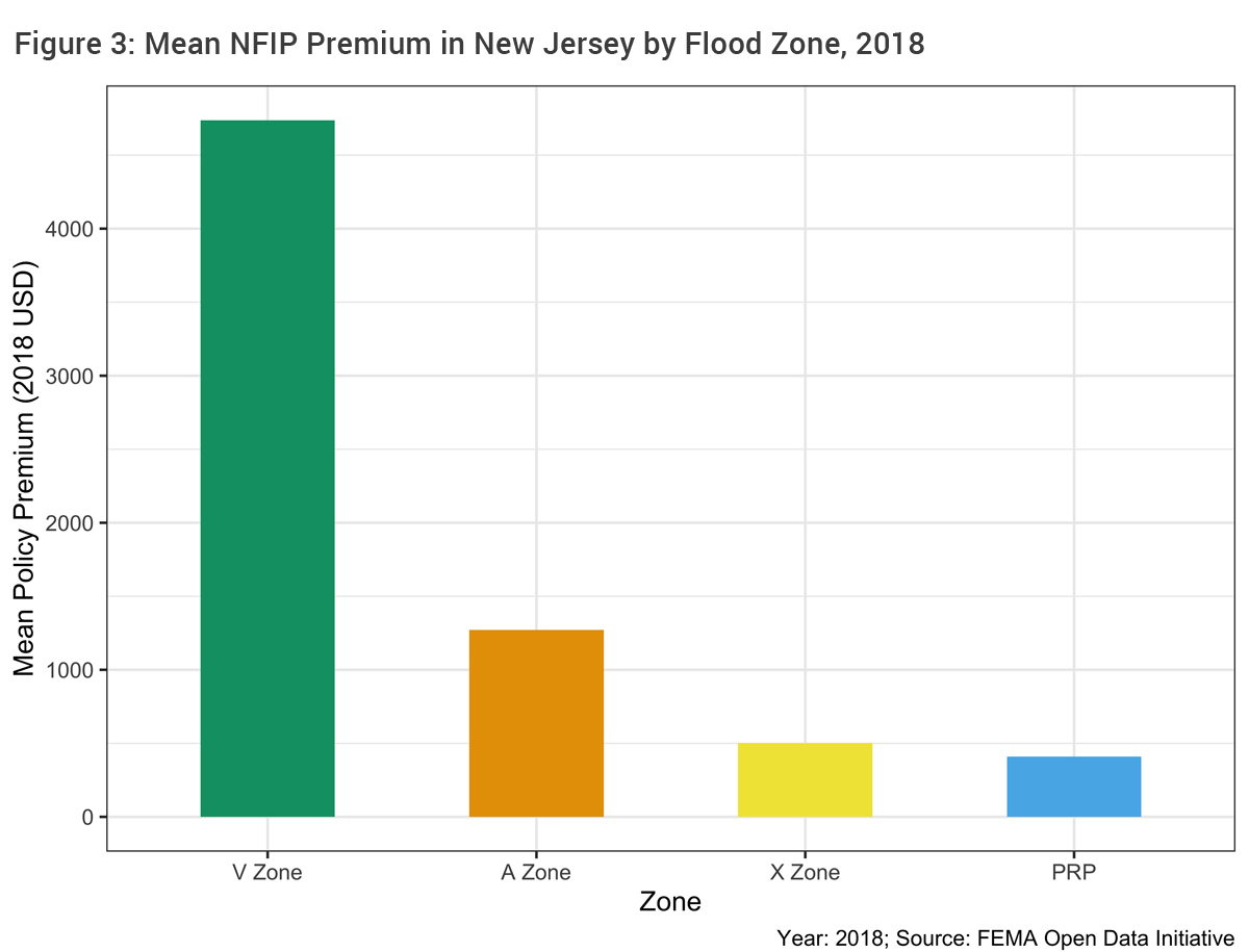 Figure 3: Mean NFIP Premium in New Jersey by Flood Zone, 2018