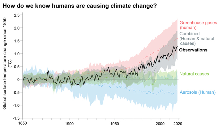 How do we know humans are causing climate change