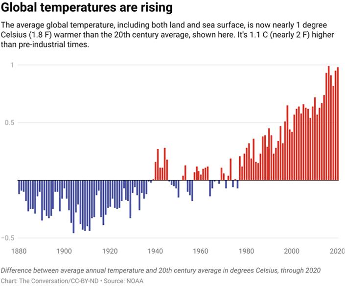 global temperatures are rising