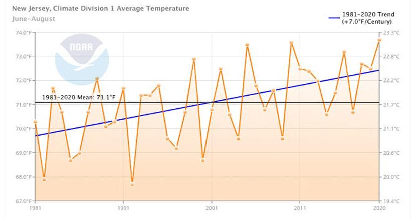 NJ Climate Data-NOAA